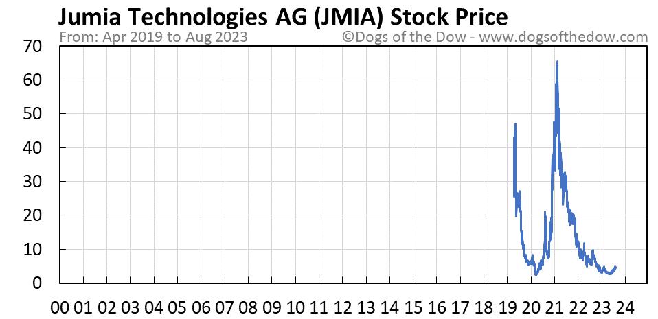 JMIA stock price chart