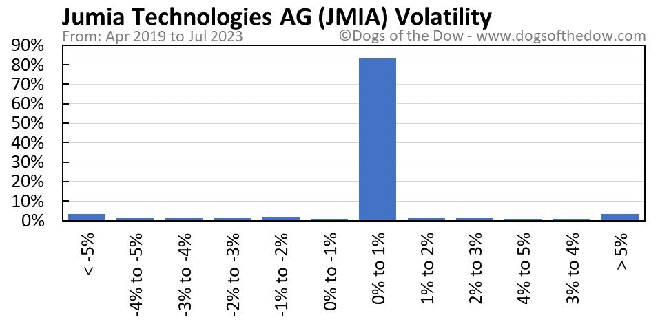 JMIA volatility chart
