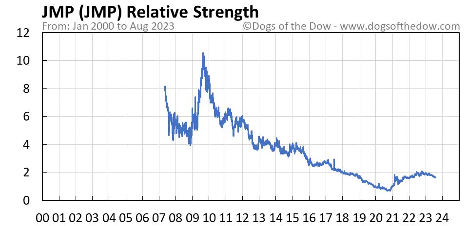 JMP relative strength chart