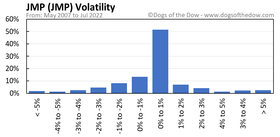 JMP volatility chart