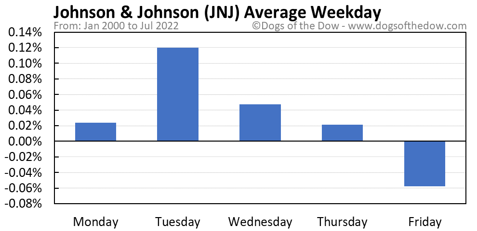 JNJ average weekday chart