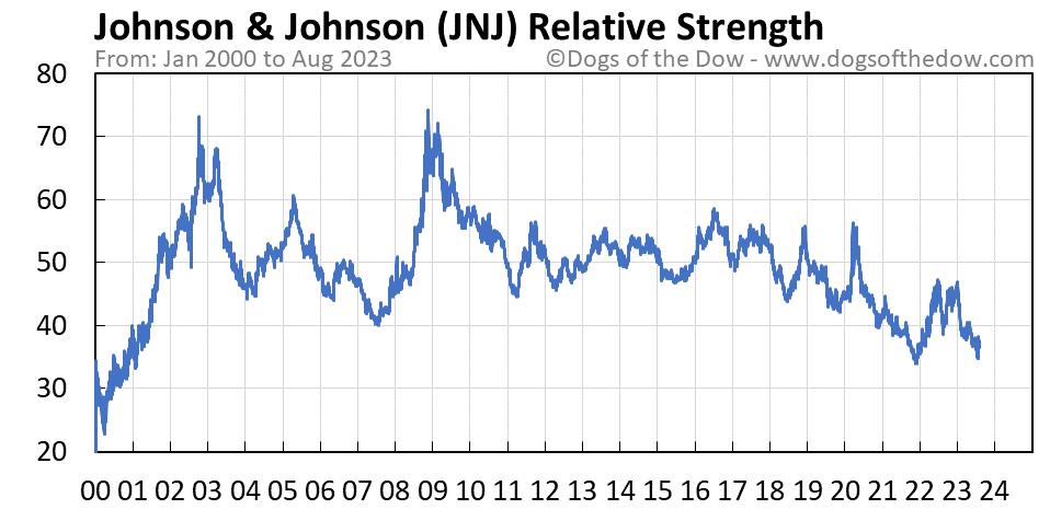 JNJ relative strength chart
