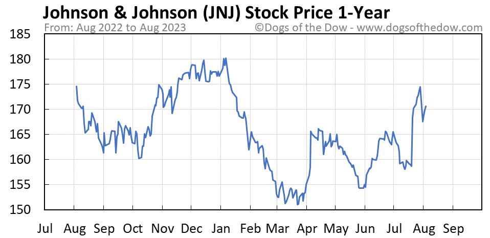 JNJ 1-year stock price chart