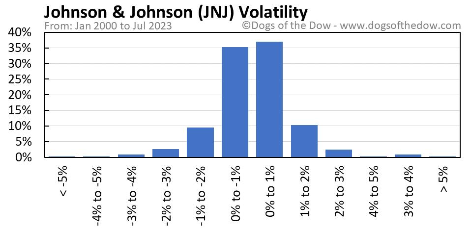 JNJ volatility chart