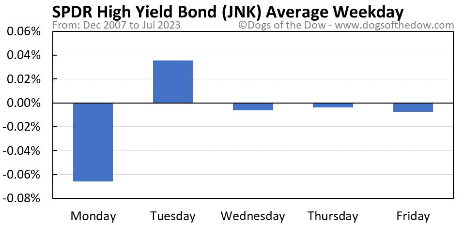 JNK average weekday chart