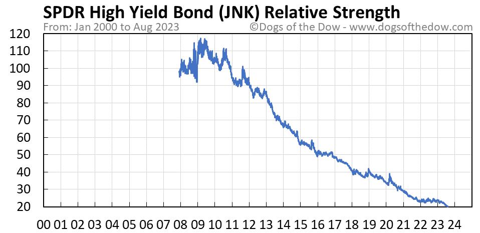 JNK relative strength chart