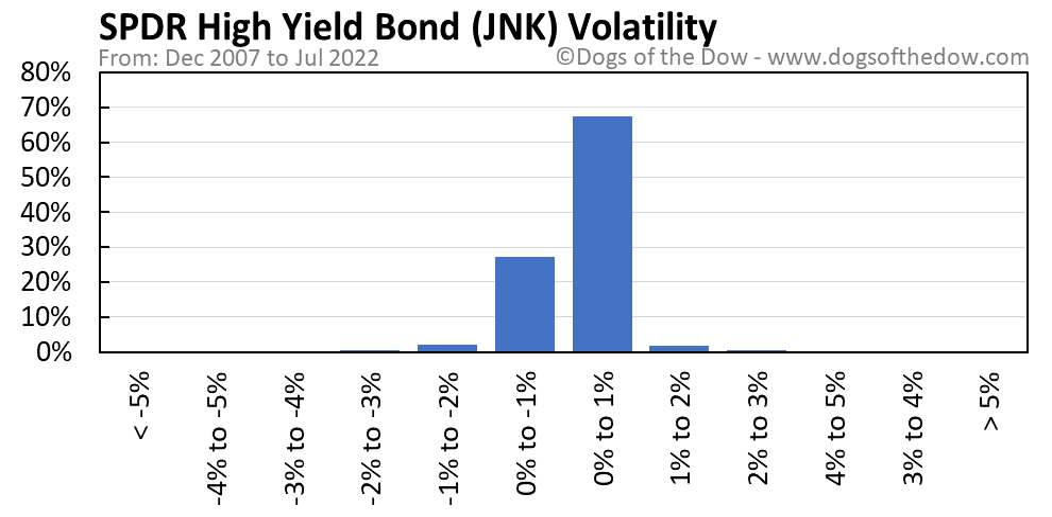 JNK volatility chart