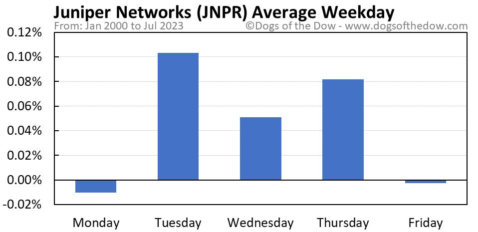 JNPR average weekday chart
