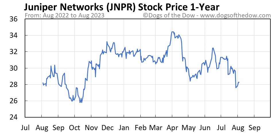 JNPR 1-year stock price chart
