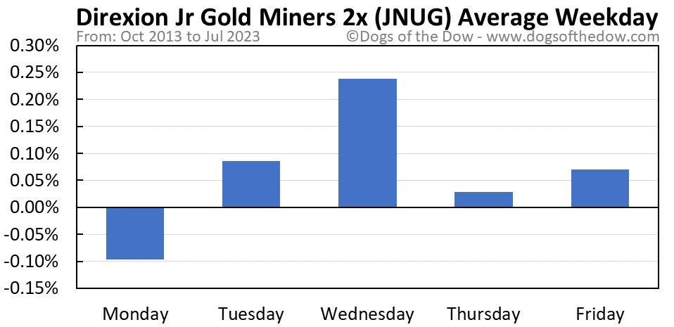 JNUG average weekday chart