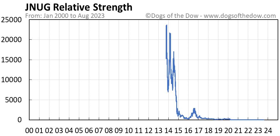 JNUG relative strength chart