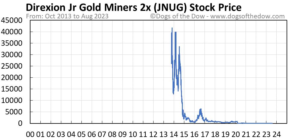 JNUG stock price chart