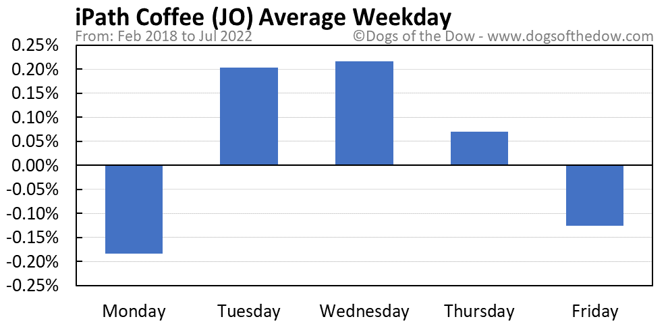 JO average weekday chart