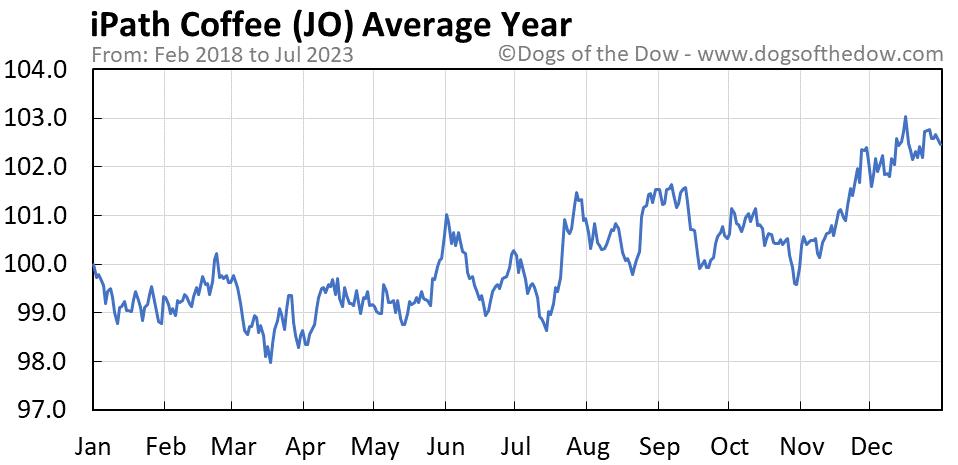 JO average year chart