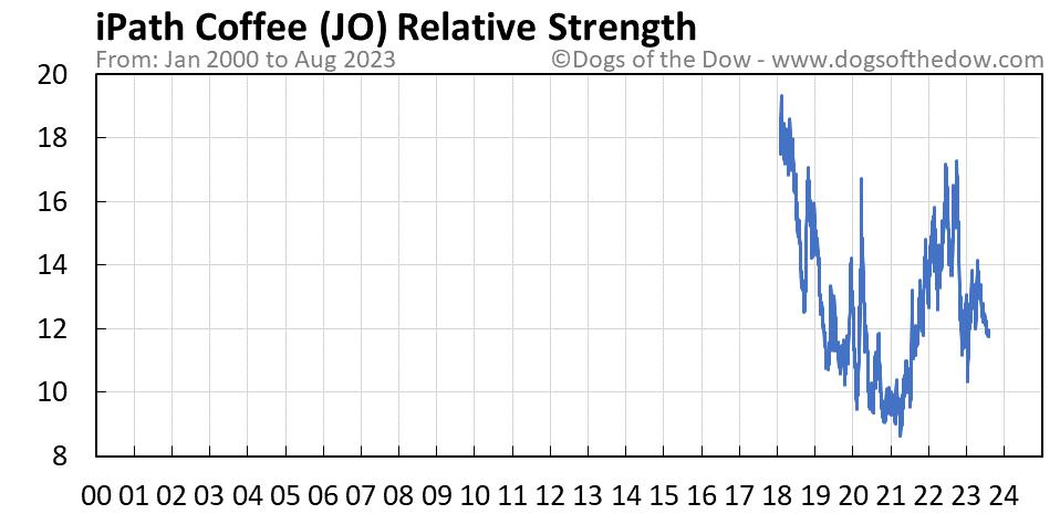 JO relative strength chart