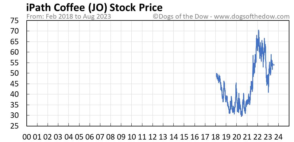 JO stock price chart