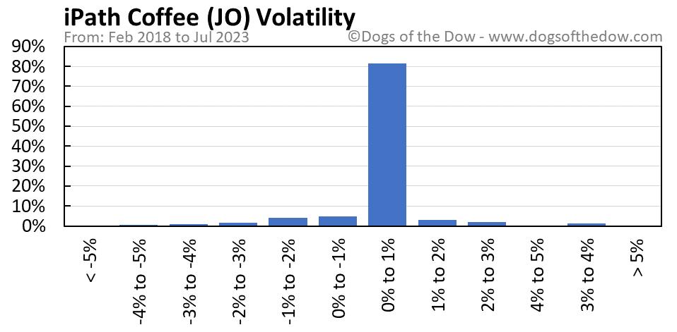 JO volatility chart