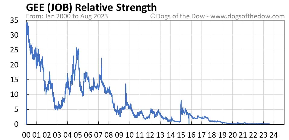 JOB relative strength chart