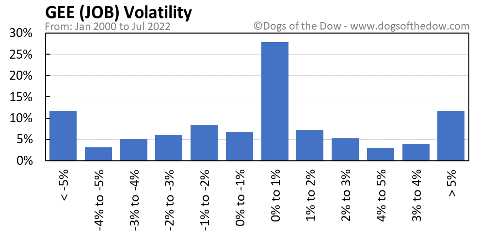 JOB volatility chart