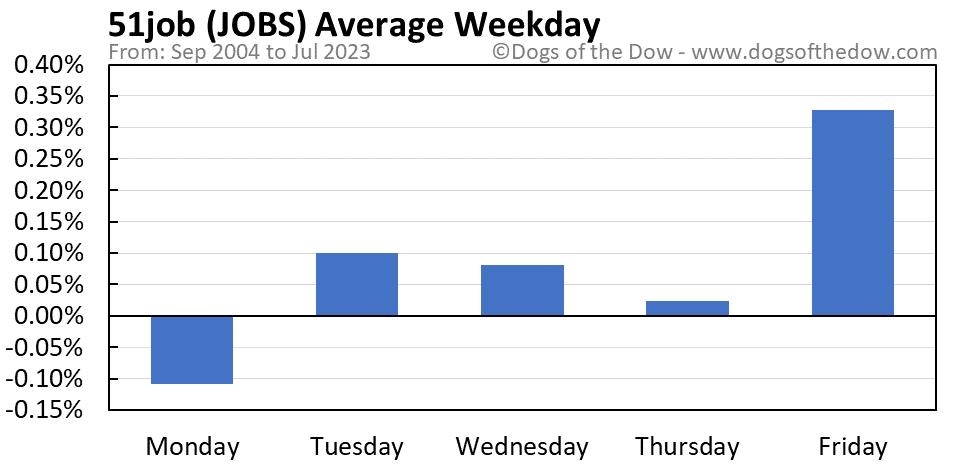JOBS average weekday chart