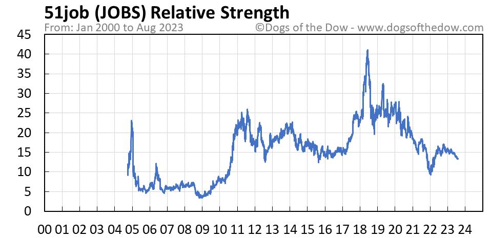 JOBS relative strength chart