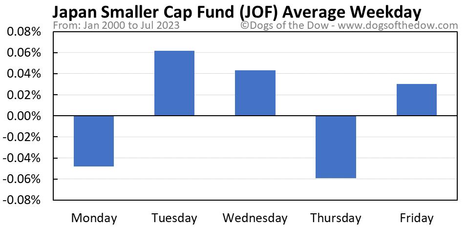 JOF average weekday chart