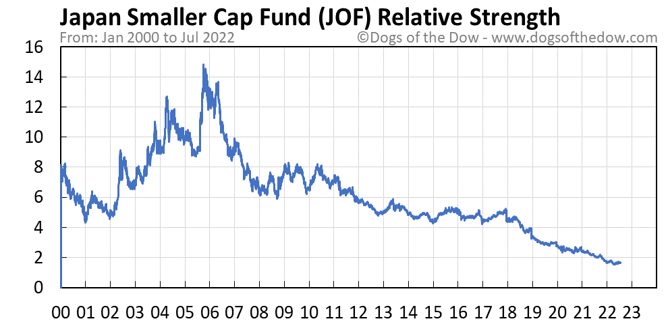 JOF relative strength chart