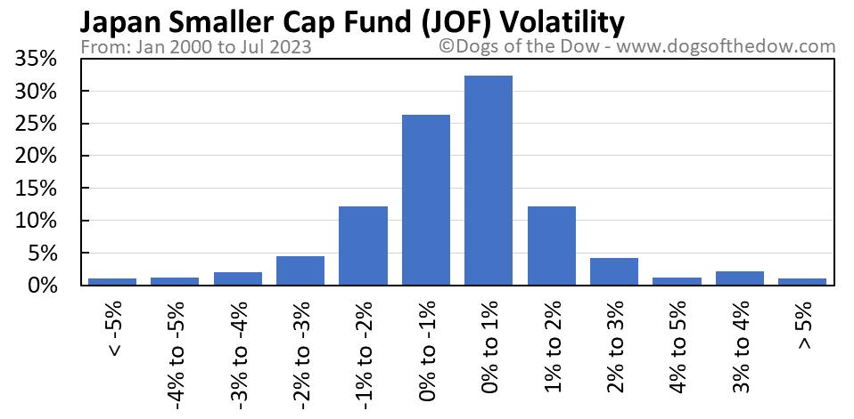 JOF volatility chart