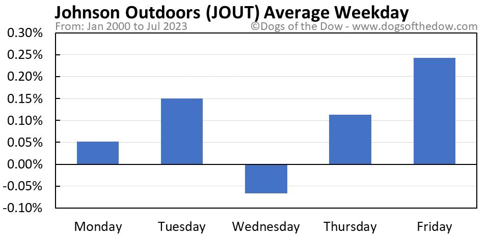 JOUT average weekday chart