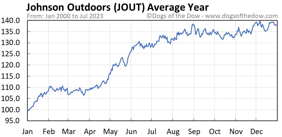 JOUT average year chart