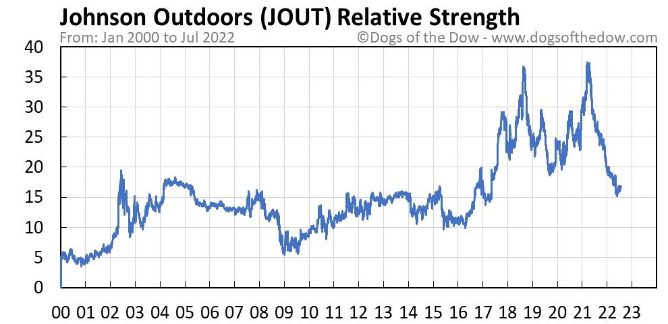 JOUT relative strength chart