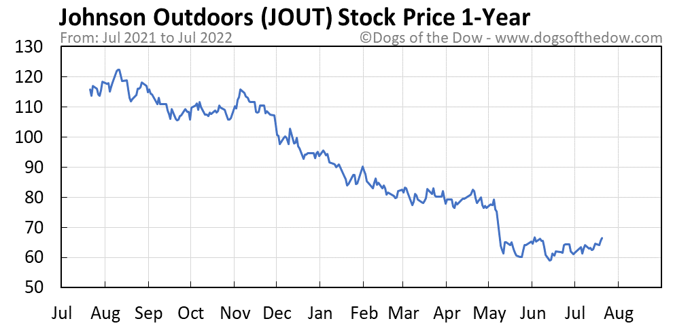 JOUT 1-year stock price chart
