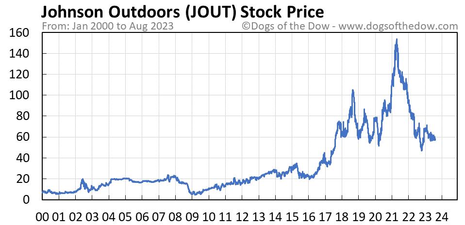 JOUT stock price chart
