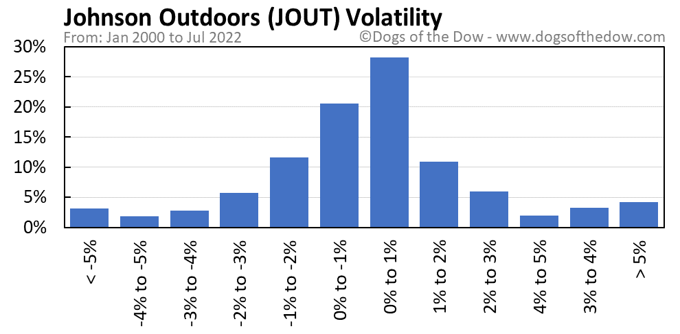 JOUT volatility chart
