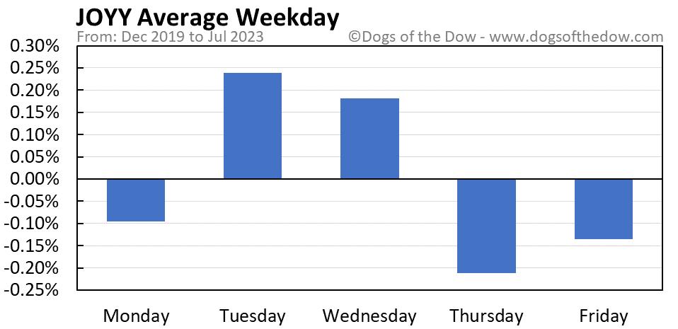 JOYY average weekday chart