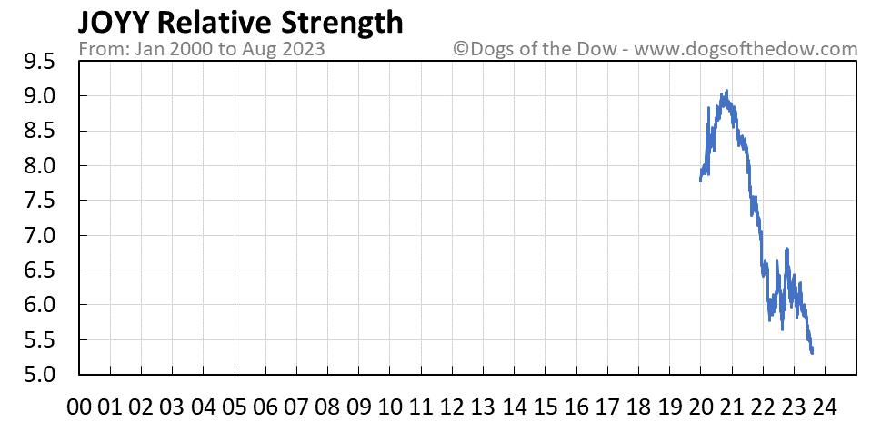 JOYY relative strength chart