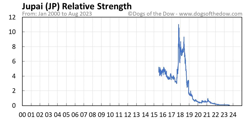 JP relative strength chart