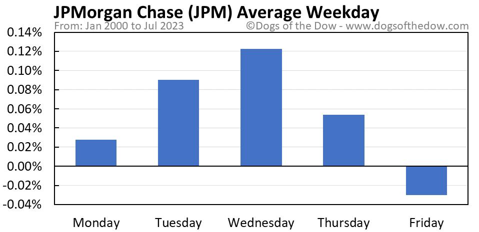 JPM average weekday chart