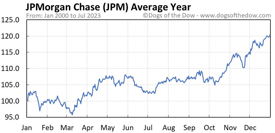 JPM average year chart