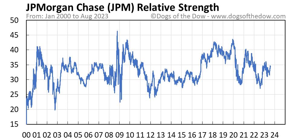 JPM relative strength chart