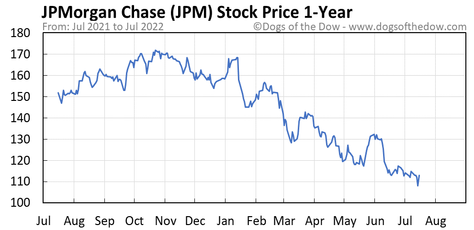 JPM 1-year stock price chart