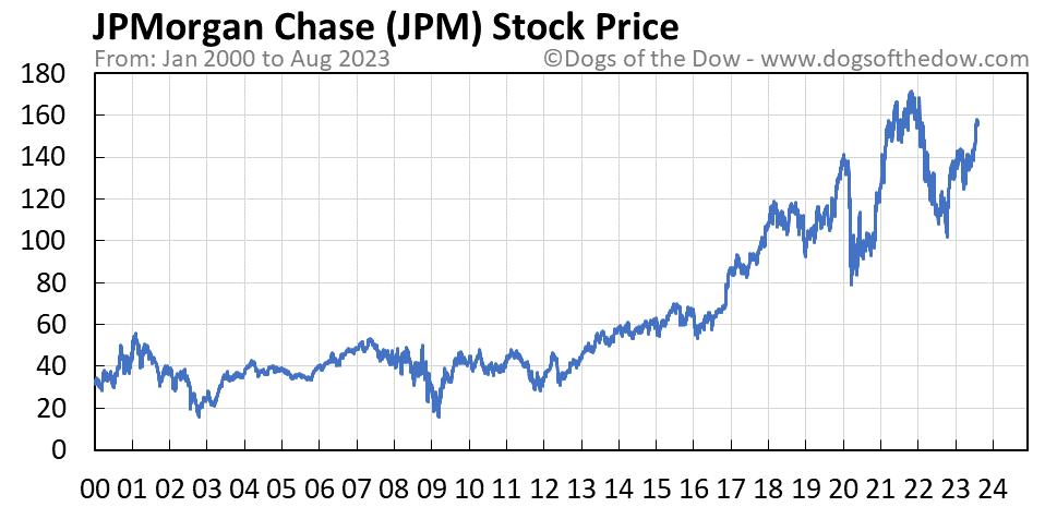 JPM stock price chart