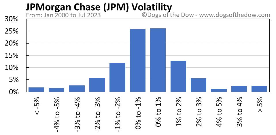 JPM volatility chart