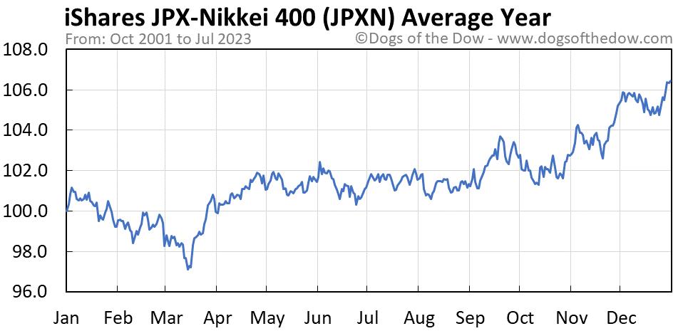 JPXN average year chart