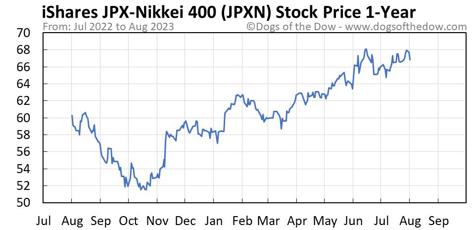 JPXN 1-year stock price chart