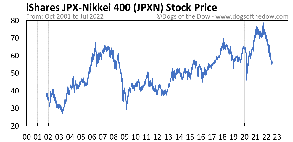 JPXN stock price chart