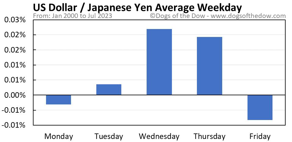 US Dollar vs Japanese Yen average weekday chart