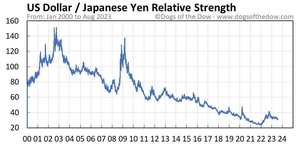 US Dollar vs Japanese Yen relative strength chart