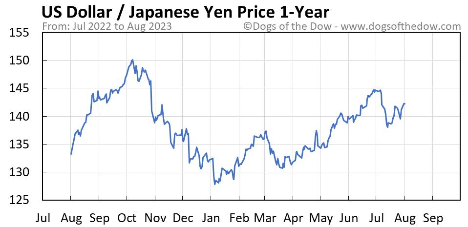 US Dollar vs Japanese Yen 1-year stock price chart