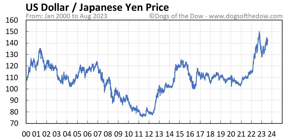 US Dollar vs Japanese Yen stock price chart